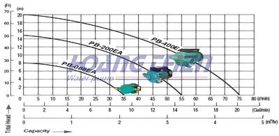 Máy bơm tăng áp điện tử Wilo PB-088EA