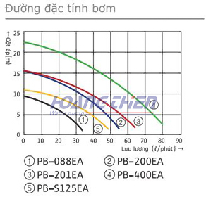Đường cong hiệu suất máy bơm tăng áp điện tử Wilo PB-400EA