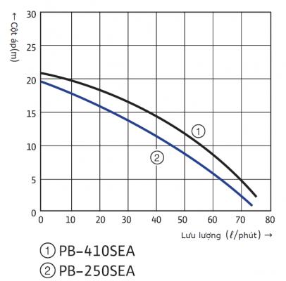 Máy bơm tăng áp điện tử tích hợp bình áp Wilo PB-250SEA