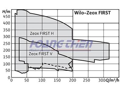 Máy bơm công nghiệp Wilo-Zeox FIRST